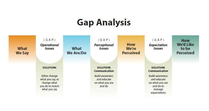 MeasureTheGapJpg   Analysis Methods