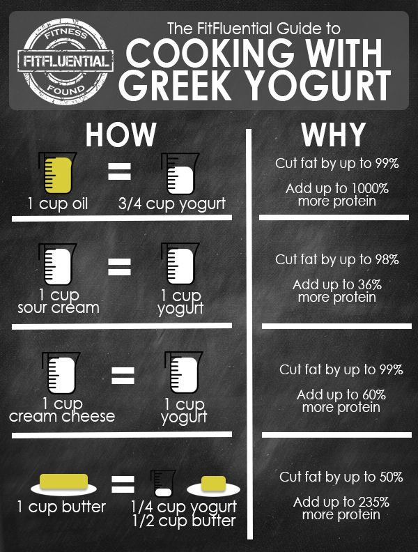 How to Sub Greek Yogurt in Baking - FitFluential                                                                                                                                                      More