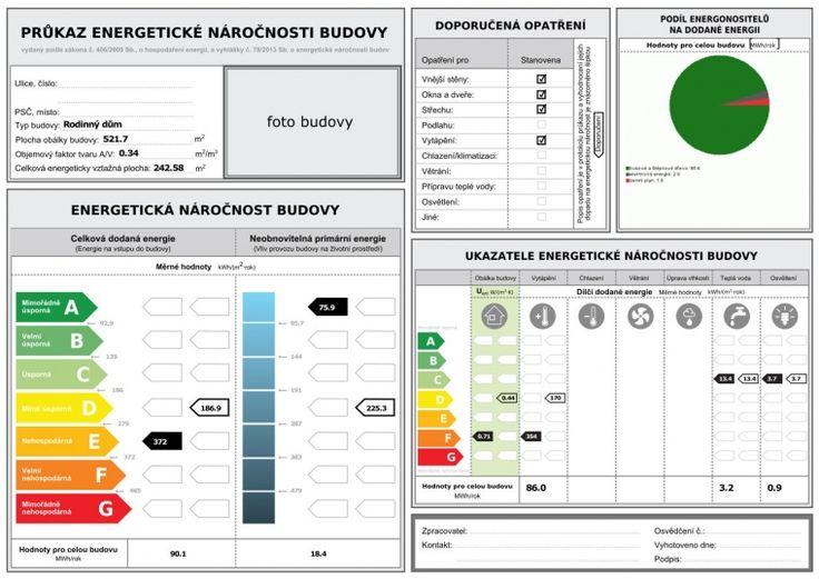 <p>Průkaz energetické náročnosti budovy slouží k vyhodnocení energetické náročnosti budovy. Foto: sauferteshop.cz</p>