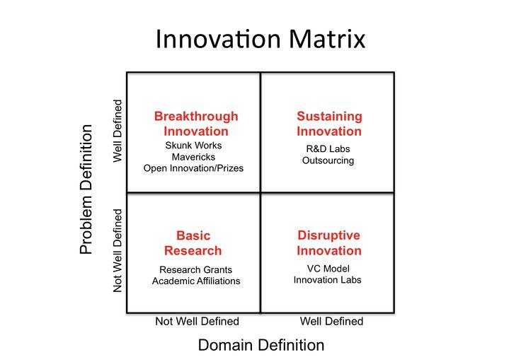 4 types of innovation