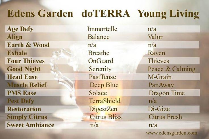 Edens garden vs do terra and young living essential oils - Are edens garden essential oils ingestible ...