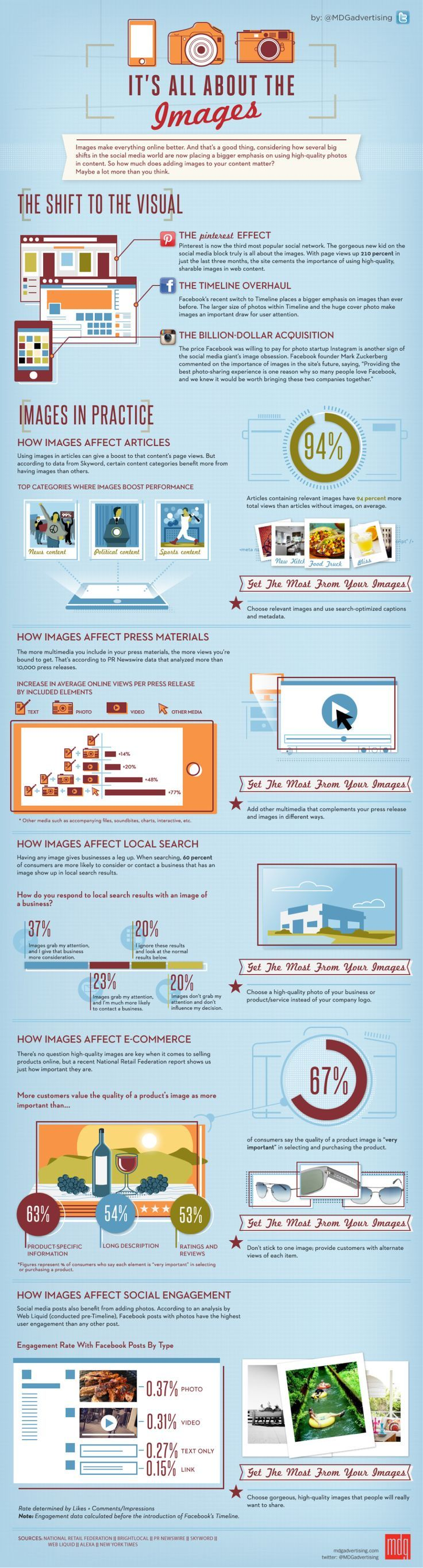 Impact of Images on Social Media