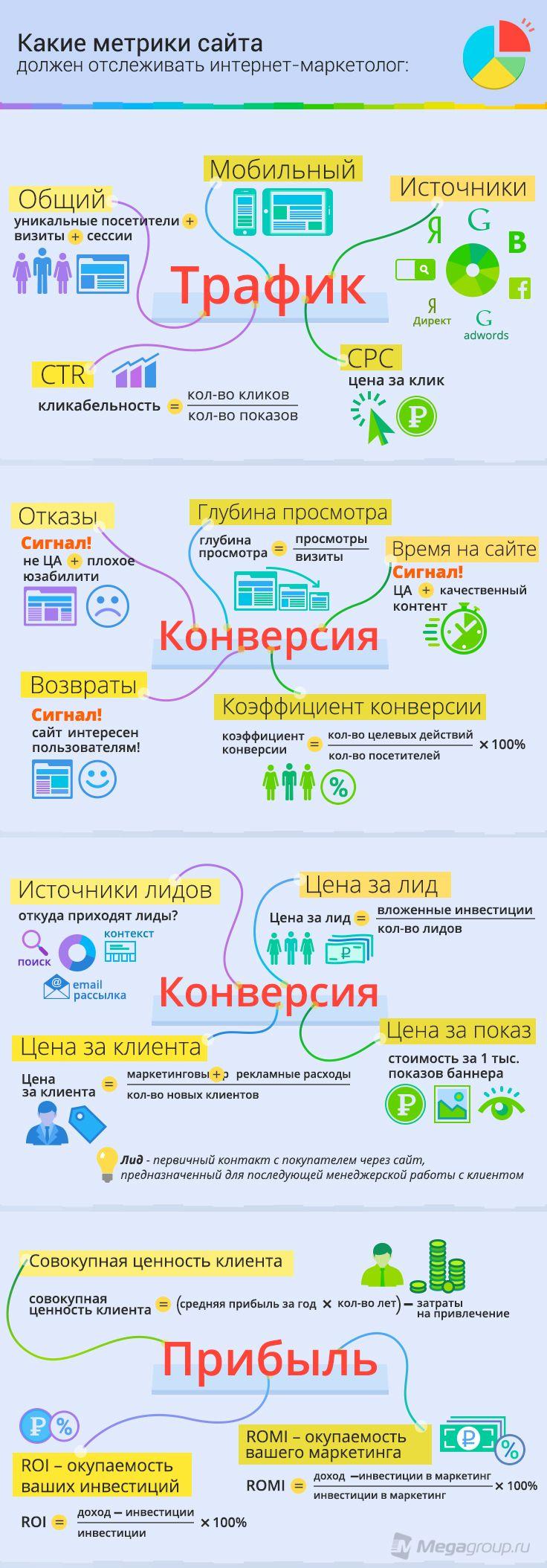 Основные метрики, которые обязан отслеживать в процессе своей работы каждый уважающий себя интернет-маркетолог!
