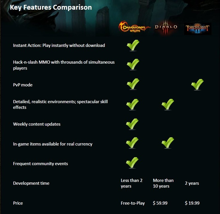 With Diablo 3′s release nearing, developer Bigpoint would like present an admittedly biased feature comparison for their free-to-play MMORPG Drakensang Online. Blizzard has created a well-known franchise with the Diablo series and expects a large volume of consumers for the upcoming title.