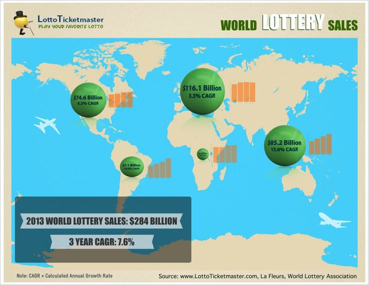 It is clear consumers love to play against the odds for a chance to win big. Global lottery sales topped $284 billion in 2013, growing at 7.6% CAGR from $228 billion in 2010.