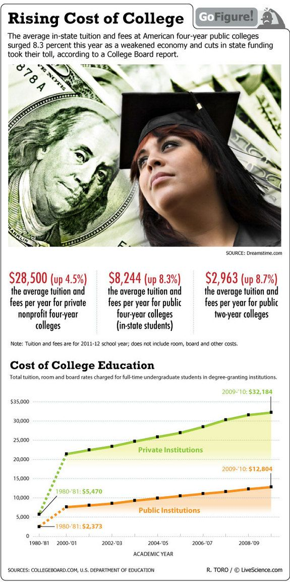 fighting rising college tuition costs essay The anatomy of college tuition 1 t objective in this short essay, based on our book, why does college cost so much the story of rising college cost is part of.
