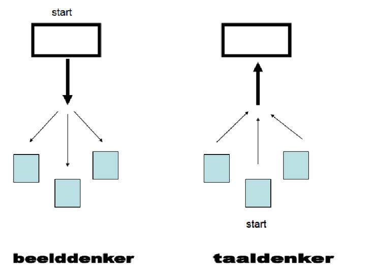 verschil in communiceren tussen een talige denker en een beelddenker.