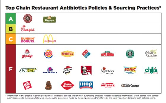 occasion shoes low heel 25 Fast Food Chains Ranked on Antibiotics Usage   TIME