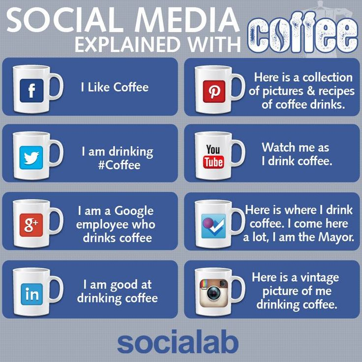 Social media and costa coffee
