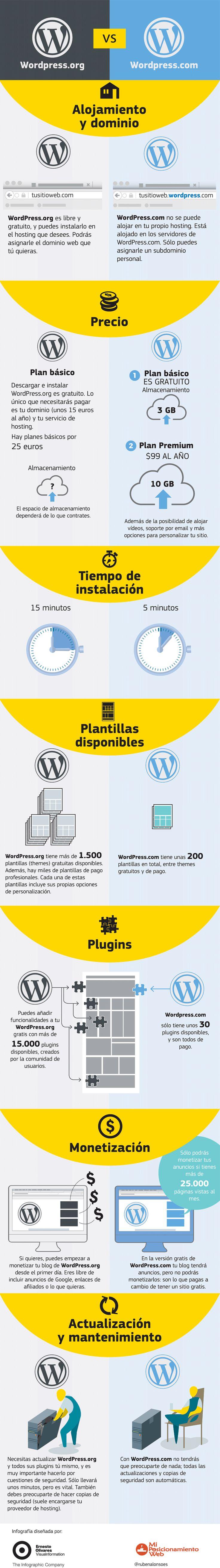 Cómo crear un blog en WordPress.com gratis paso a paso #crearunbloggratis