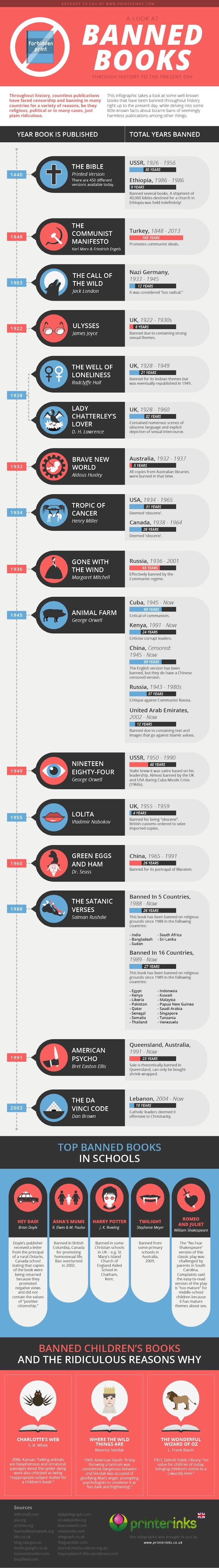 Banned books throughout history - infographic