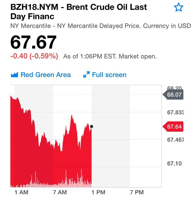 The unlikely event of oil at 70 is about to occur. Good news for all oil majors. Hopefully trade surpluses will be better used this time to diversify the economies since oil is no longer the future. Lets surf the wave wisely while we can. #africa #oil #commodities #angola #nigeria #entrepreneurship #startups #privateequity #venturecapital #energy #renewables #greenenergy