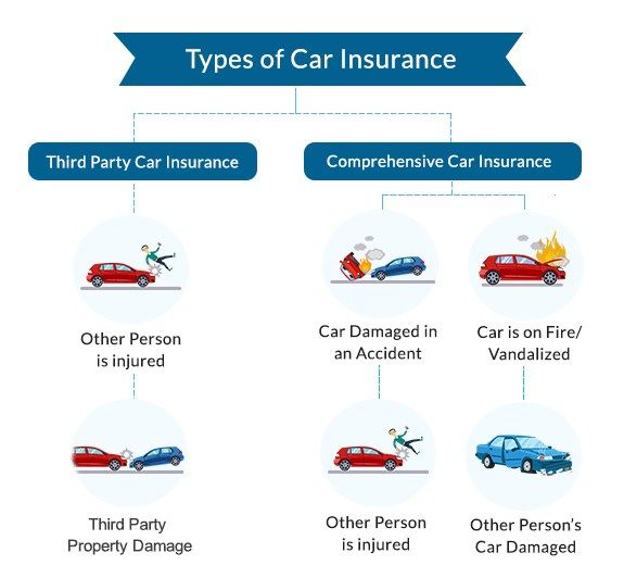 Car Insurance In 2020 Car Insurance Online Car Insurance Comprehensive Car Insurance