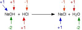 Oxidation states (oxidation numbers)