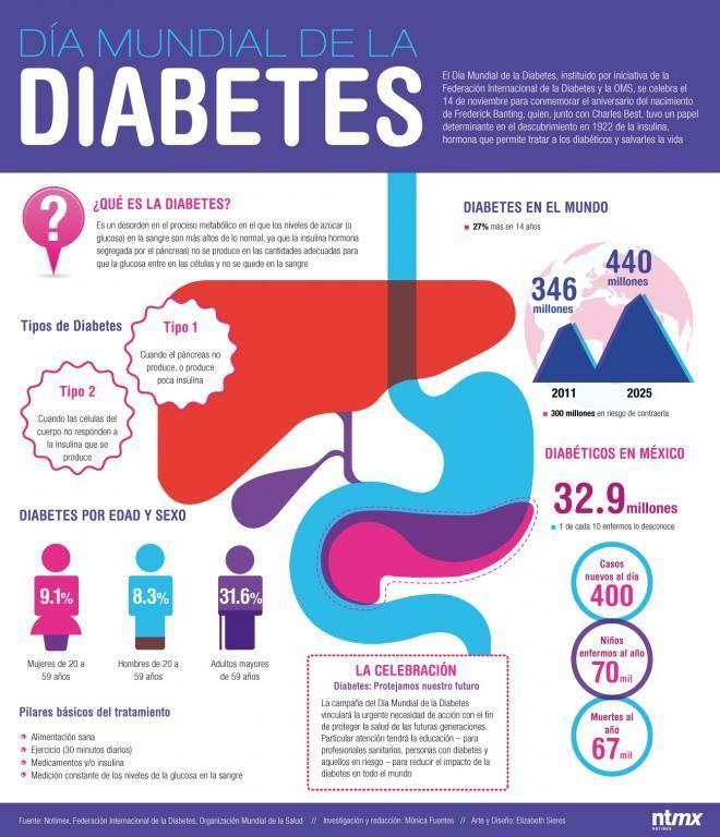 10 mitos sobre la diabetes en México | UN1ÓN Jalisco | Jalisco