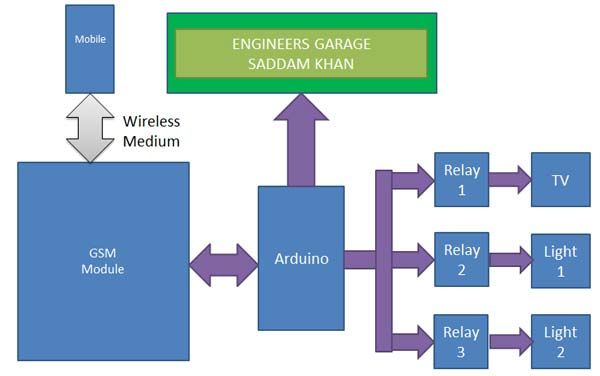 Home Automation System using GSM and Arduino: Block Diagram