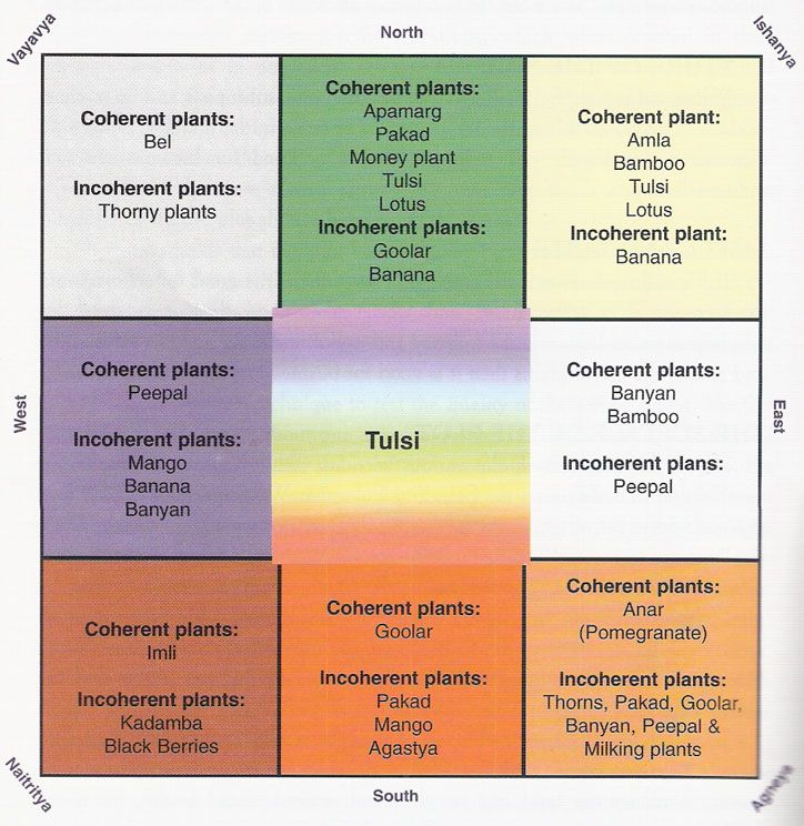 13 Best Images About Vastu On Pinterest House Plans Squares And Color Charts