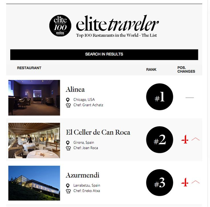 Elite Traveler Private Jet Magazine top 100 restaurants in world.