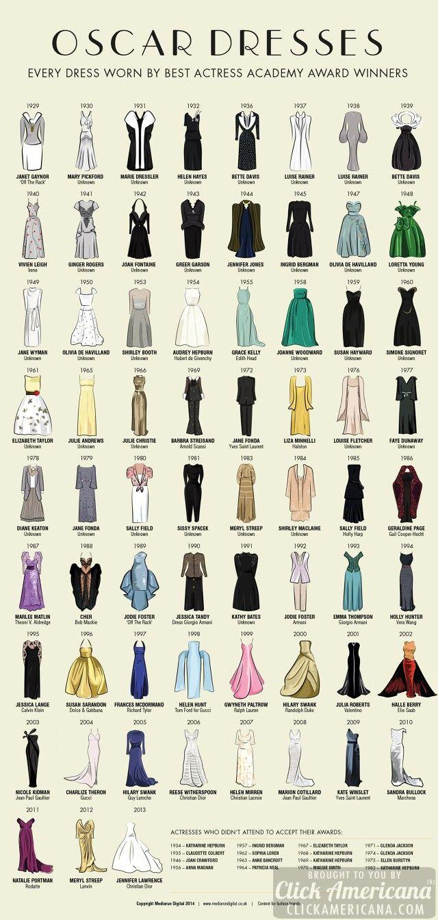 Best Actress Oscar dresses since 1929