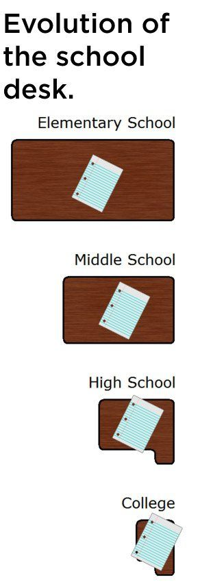 yep.Desks Area, Schools Desks, Life Facts, Colleges, Funny Schools, Funny Stuff, So True, Funnystuff, True Stories