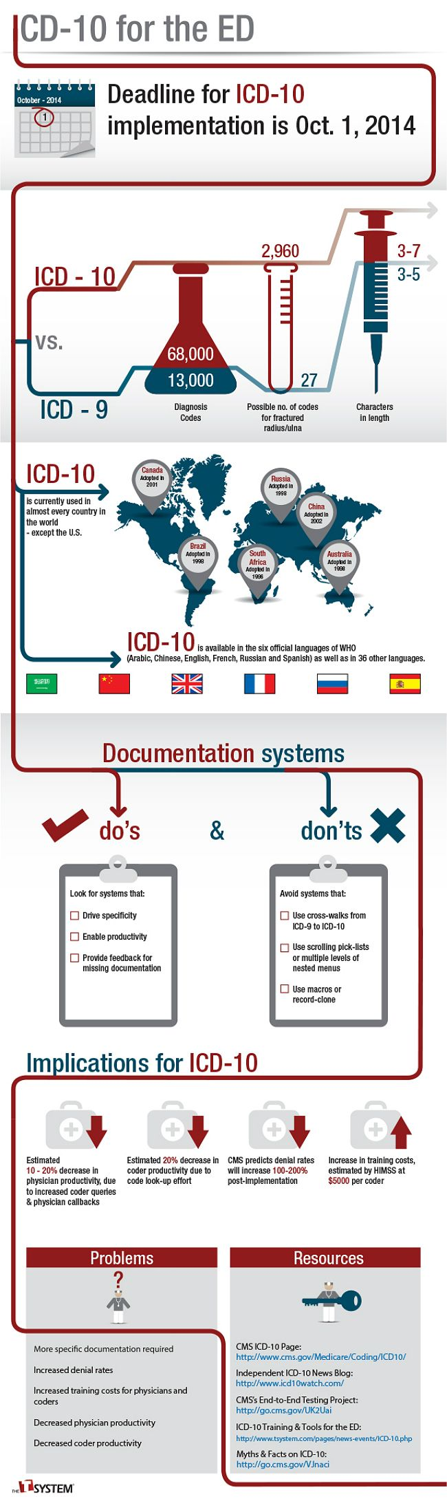 88 best icd 10 images on pinterest icd 10 medical coder and revenue cycle infrographic icd 10 xflitez Choice Image