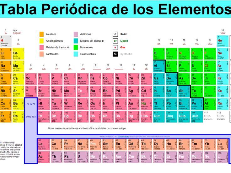 Tabla Periodica de los Elementos (para imprimir) - Taringa!
