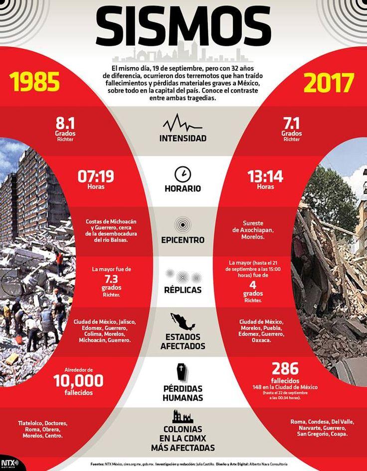 Conoce los contrastes entre los dos sismos, el de 1985 y el de 2017, que más han afectado a México en su historia moderna.#InfografíaNTX