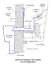 Image result for box gutter design photographs