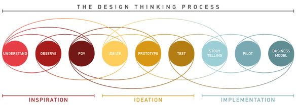 Qu'est-ce que le design thinking? | Le Recueil Factice. If you're a user experience professional, listen to The UX Blog Podcast on iTun
