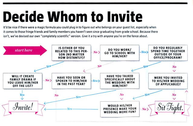 Whom to invite to the wedding flowchart
