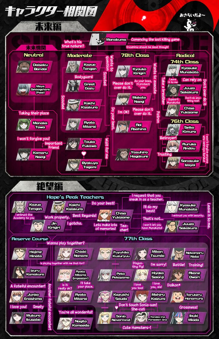 Top 25 ideas about dangan ronpa on pinterest sodas the games and - Find This Pin And More On Danganronpa