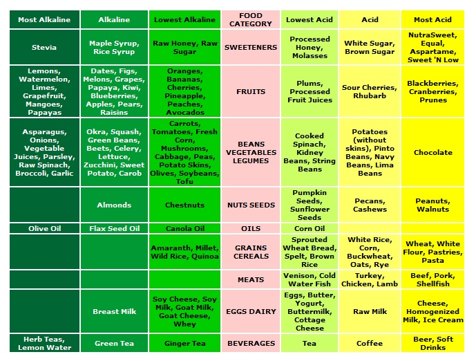Food Ph Chart Cancer Cannot Live In An Alkaline Environment