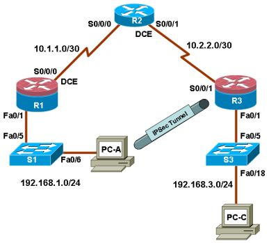 13 best ccna security lab manual with solutions images on pinterest ccna security lab b configuring remote access vpn fandeluxe Choice Image