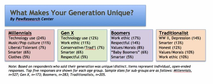 The 106 best Generation gap and technology images on Pinterest