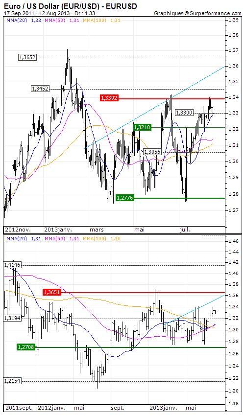 Euro / US Dollar : Suivi de tendance Analyse à moyen terme du 13/08/2013 |  Opinion : Positive au dessus de 1.321 USD >> Objectif de cours : 1.3392 USD - http://www.zonebourse.com/EURO-US-DOLLAR-4591/analyses-bourse/Suivi-de-tendance-37816/