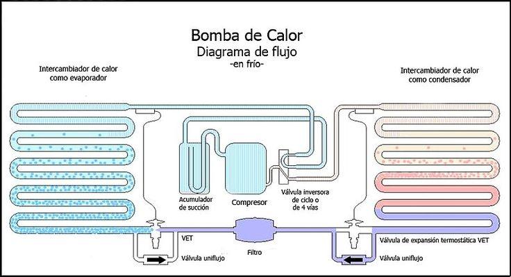 DIAGRAMA DE FLUJO DE UNA BOMBA DE CALOR REVERSIBLE FUNCIONANDO EN CICLO DE REFRIGERACIÓN.