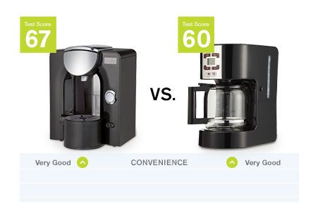 Best Rated Coffee Makers from Consumer Reports