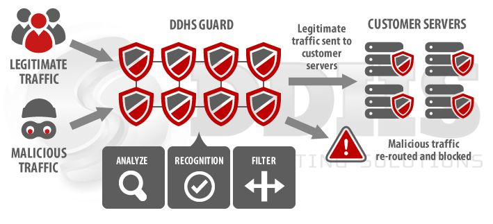 DDoS Protected Hosting Services – Dedicated, Shared, VPS, and DDHS Guard #secure #hosting http://hosting.remmont.com/ddos-protected-hosting-services-dedicated-shared-vps-and-ddhs-guard-secure-hosting/  #ddos hosting # Are you under DDoS attack? We can help. We provide the best protection at affordable rates that no one else can beat. Guaranteed. Protecting your online presence since 2008. DDoS attacks are becoming a major peril to... Read more