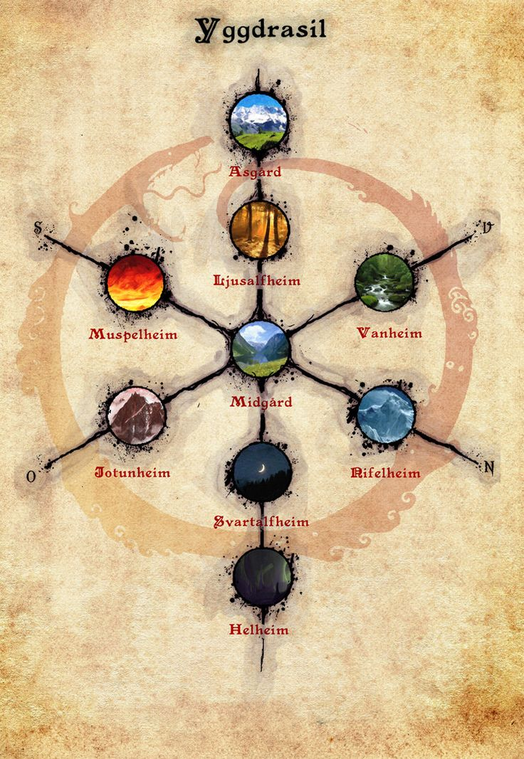 ━╋━╲╱╲╱━╋ Yggdrasil - The nine worlds of nordic mythology by Infernallo