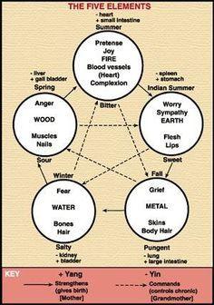 The Five Elements chart