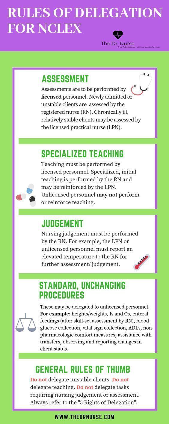 Rules of Delegation for NCLEX nursingschool nurse rn