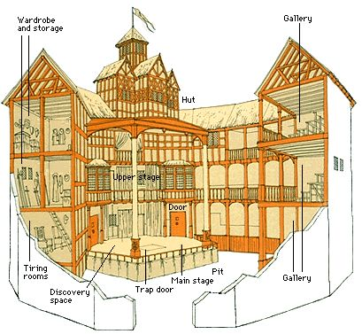 The Globe Theatre was 100 feet wide. Archaeological evidence has proved that it had 20 sides.