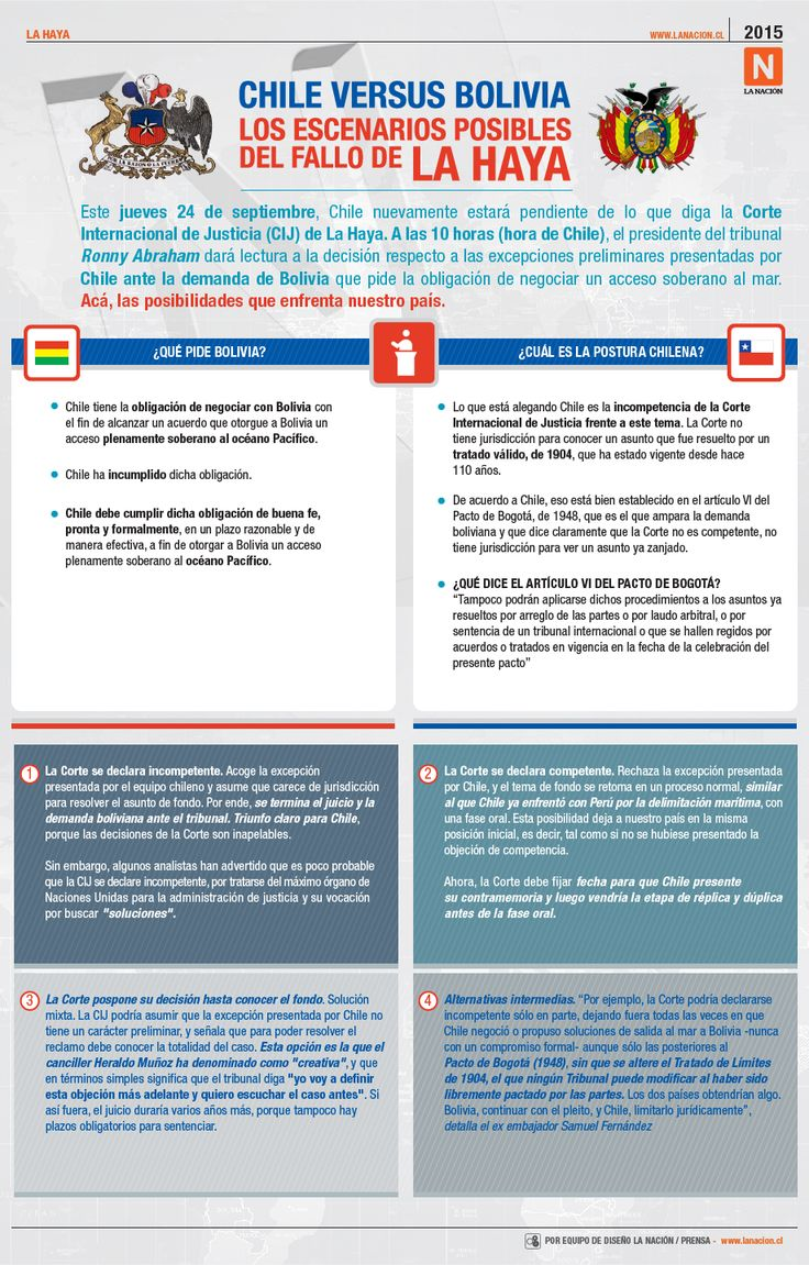 Los posibles escenarios del fallo en La Haya sobre su competencia en demanda de #Bolivia contra #Chile. #infografia