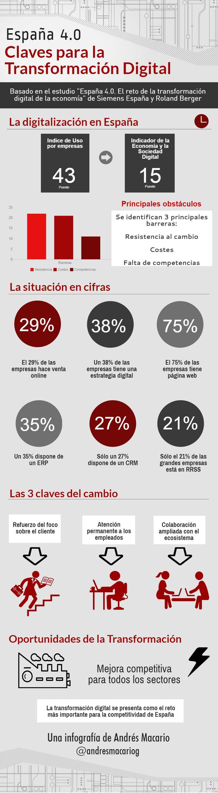 España 4.0: Claves para la Transformación Digital #infografia