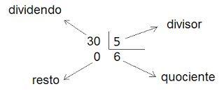 """Estudar Matemática: Como fazer """"contas de dividir"""" com 2 algarismos no divisor"""