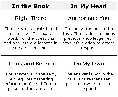 Printables Question Answer Relationship Worksheet 1000 images about reading comprehension on pinterest graphic the question answer relationship qar strategy presents a three way between