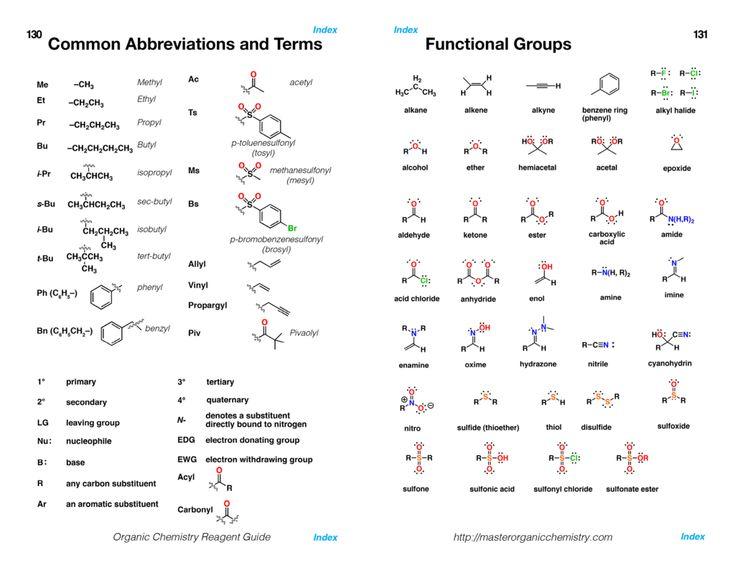best chem images organic chemistry summary and menu