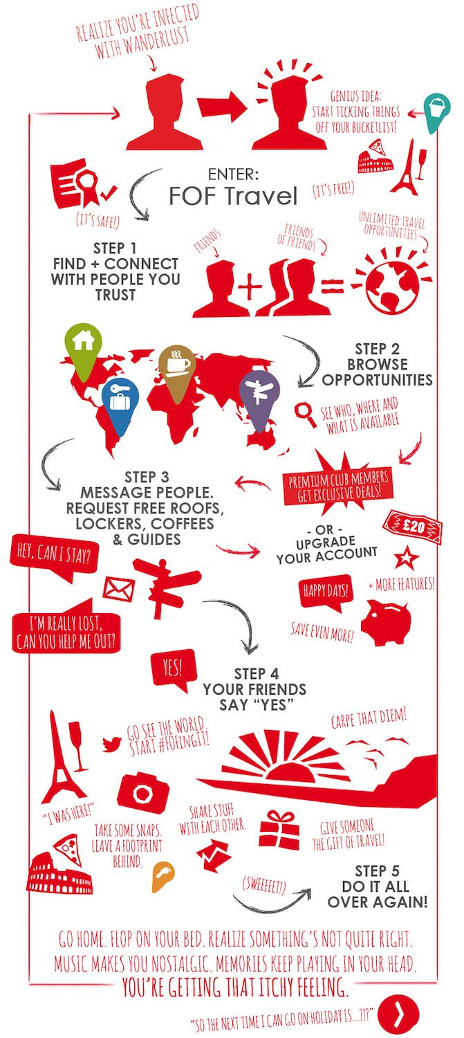 How It Works | Social Travel | Friends of Friends Travel