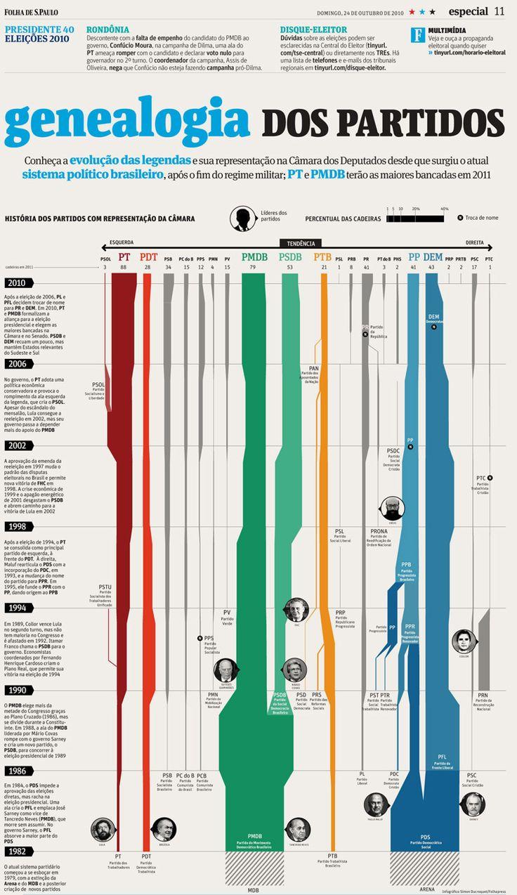 Genealogia dos partidos, um infográfico de autoria de Simon Ducroquet para a Folha de SP