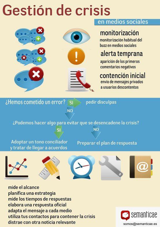 #Infografía en español que muestra la gestión de crisis en medios sociales